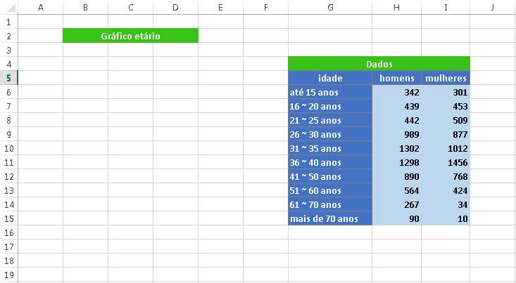 Como fazer um gráfico etário no Excel?