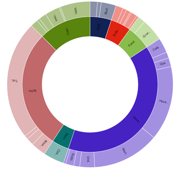 Criando gráficos sunburst no Excel