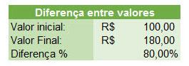 Planilha com os usos mais comuns de porcentagem no Excel 8.0