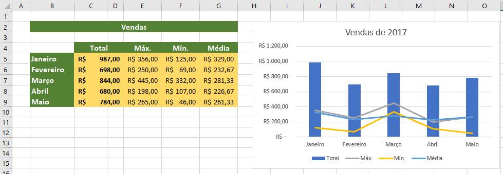 Exibindo linha da média, máximo e mínimo em gráfico