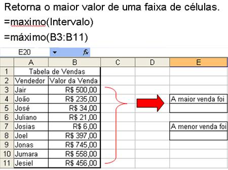 Função =Máximo e =Mínimo no Excel