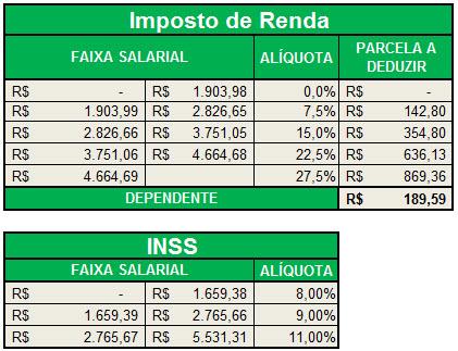 Imposto de renda desconto em folha tabela