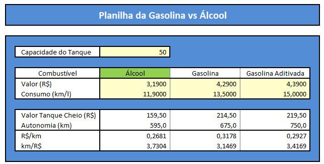 Planilha de combustível: Álcool ou gasolina?