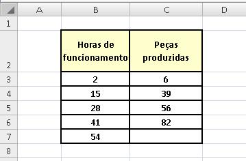 Função =Crescimento no Excel